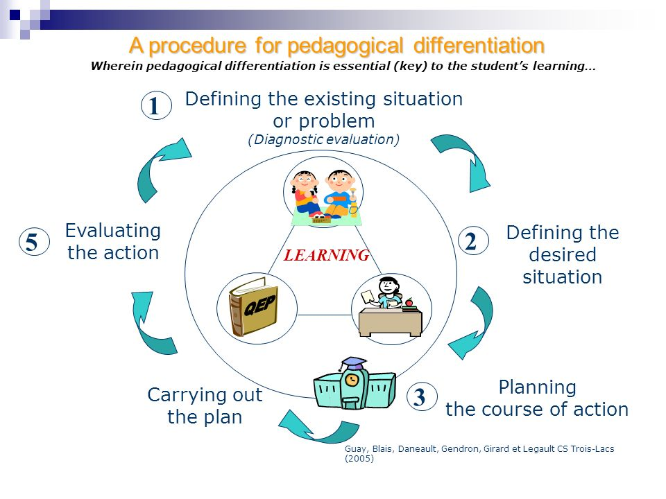 1 5 2 3 A procedure for pedagogical differentiation