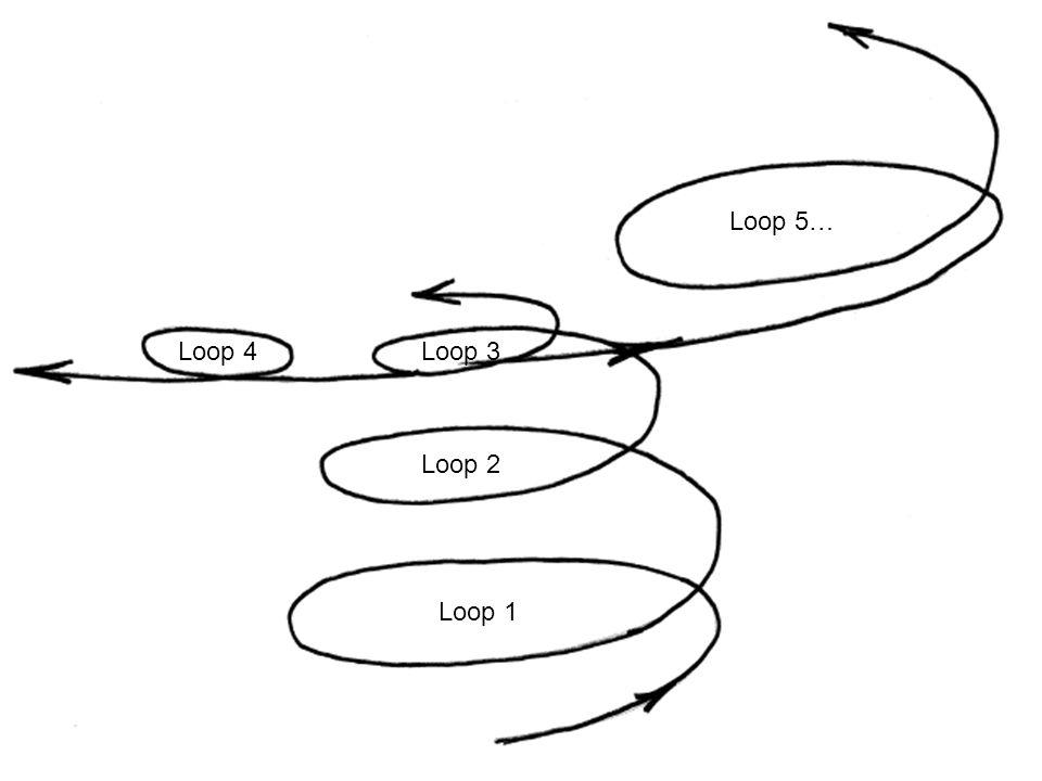 Loop 5… Loop 4 Loop 3 Loop 2 Loop 1