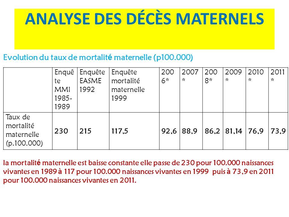 ANALYSE DES DÉCÈS MATERNELS