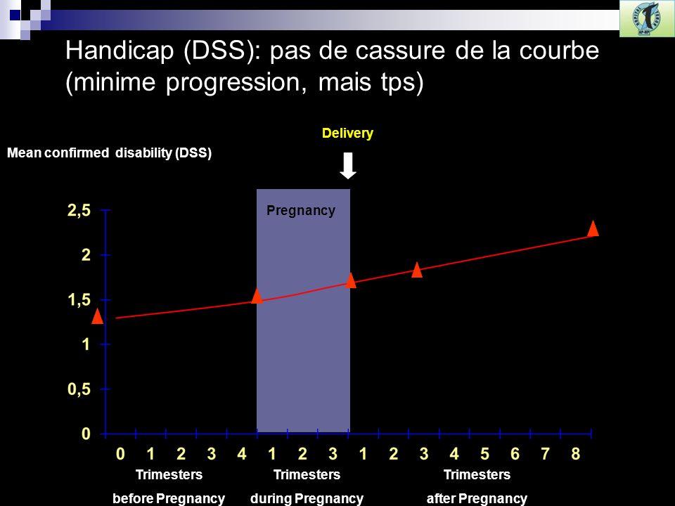 Handicap (DSS): pas de cassure de la courbe (minime progression, mais tps)