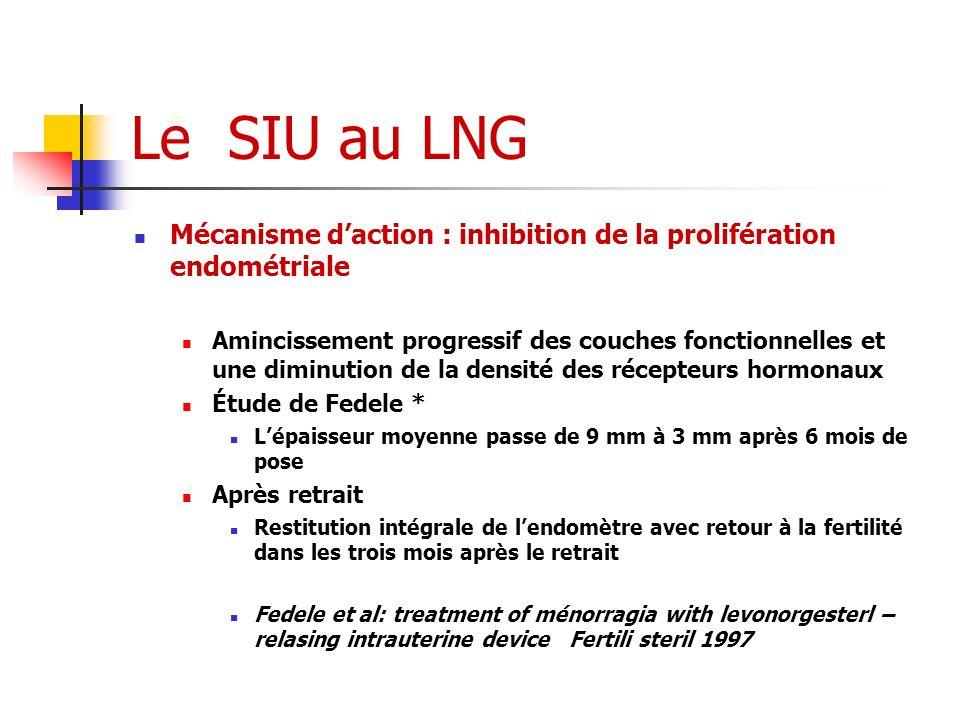 Le SIU au LNG Mécanisme d'action : inhibition de la prolifération endométriale.