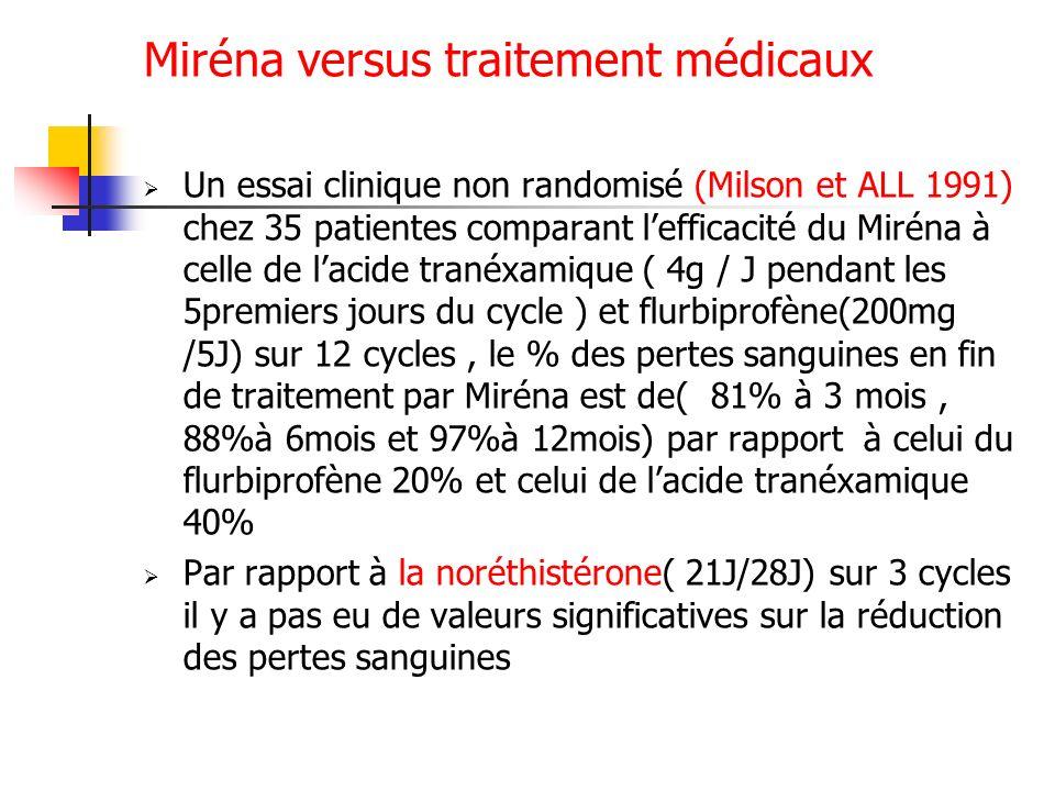 Miréna versus traitement médicaux