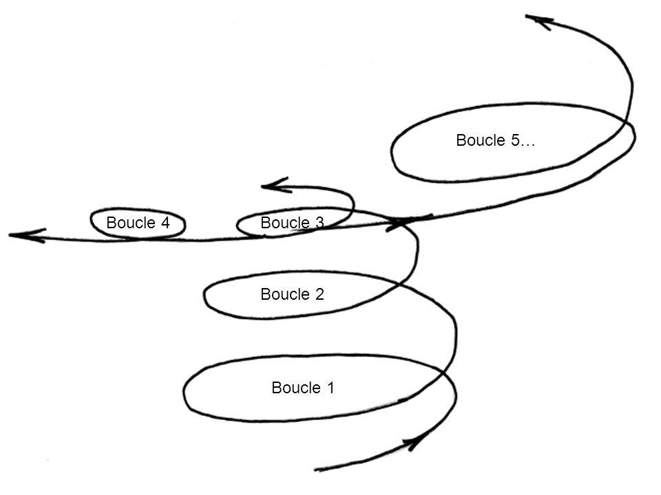 Boucle 5… Boucle 4 Boucle 3 Boucle 2 Boucle 1