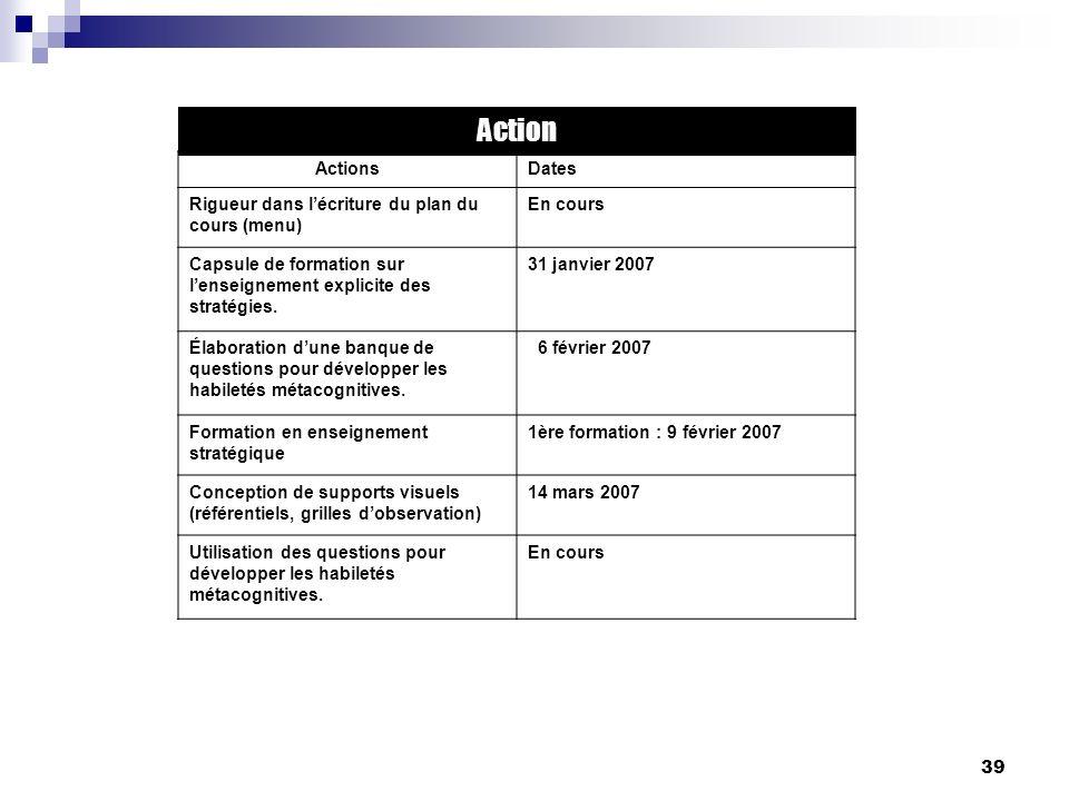 Action Actions Dates Rigueur dans l'écriture du plan du cours (menu)