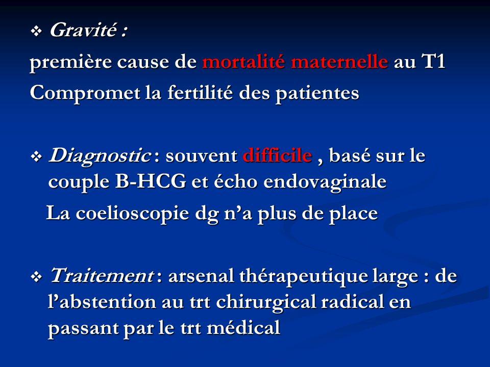 Gravité : première cause de mortalité maternelle au T1. Compromet la fertilité des patientes.