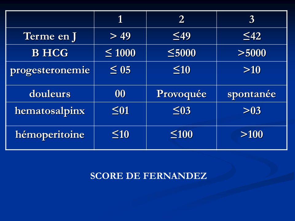 1 2 3 Terme en J > 49 ≤49 ≤42 B HCG ≤ 1000 ≤5000 >5000
