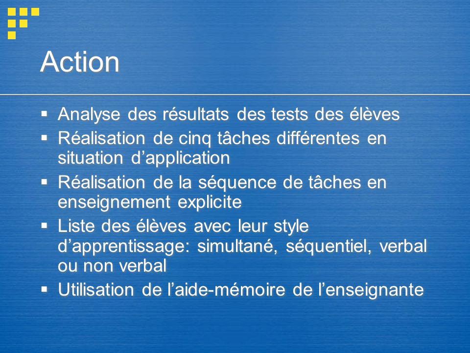 Action Analyse des résultats des tests des élèves