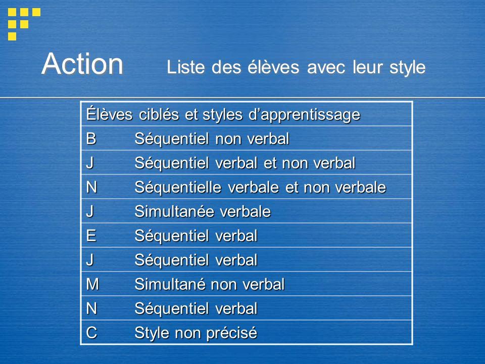 Action Liste des élèves avec leur style