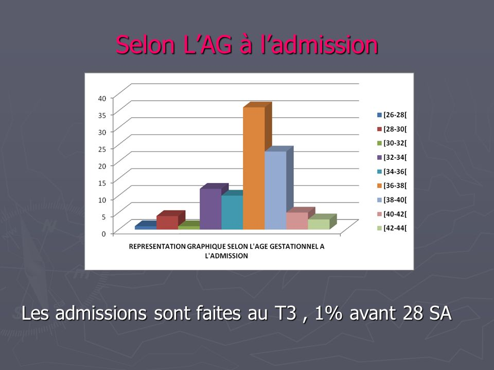 Selon L'AG à l'admission