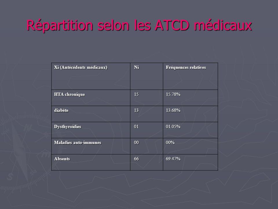Répartition selon les ATCD médicaux