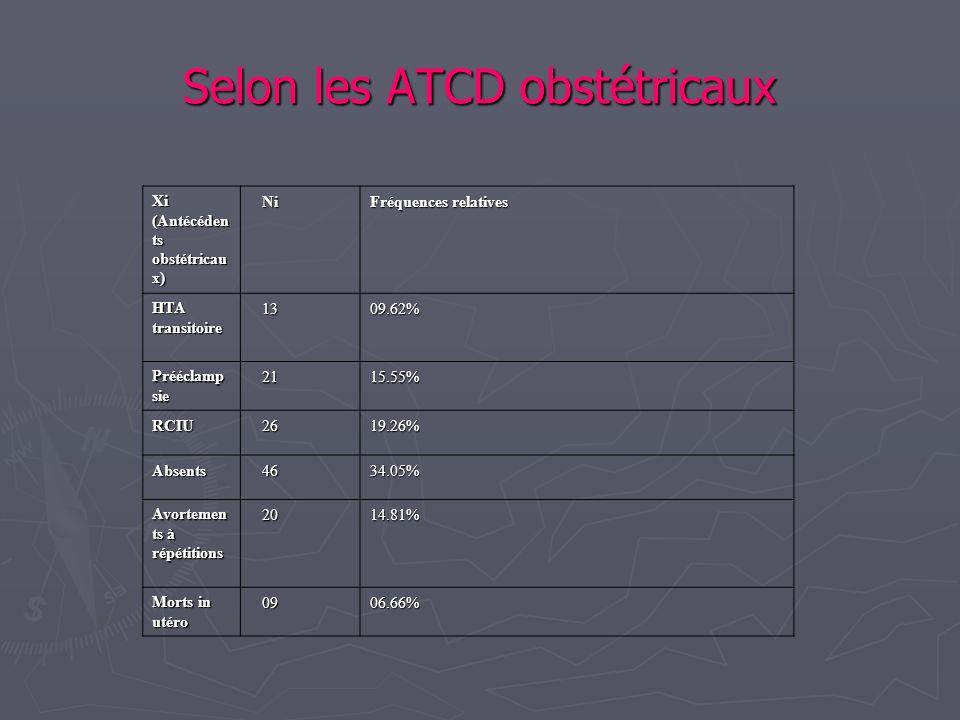 Selon les ATCD obstétricaux