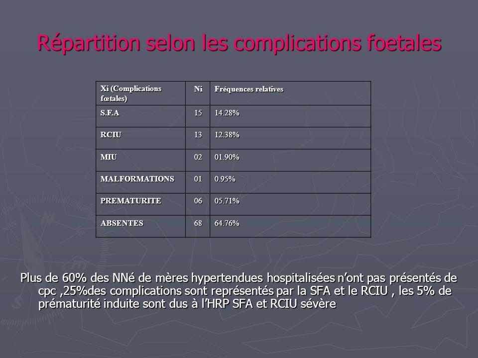 Répartition selon les complications foetales