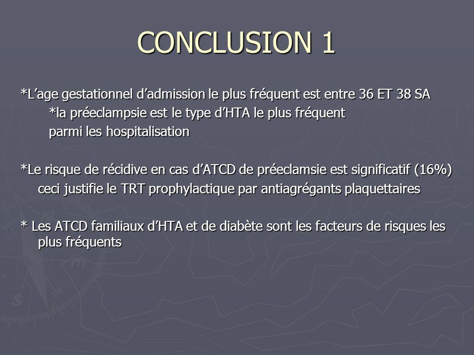 CONCLUSION 1 *L'age gestationnel d'admission le plus fréquent est entre 36 ET 38 SA. *la préeclampsie est le type d'HTA le plus fréquent.