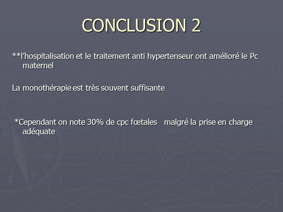 CONCLUSION 2 **l'hospitalisation et le traitement anti hypertenseur ont amélioré le Pc maternel. La monothérapie est très souvent suffisante.