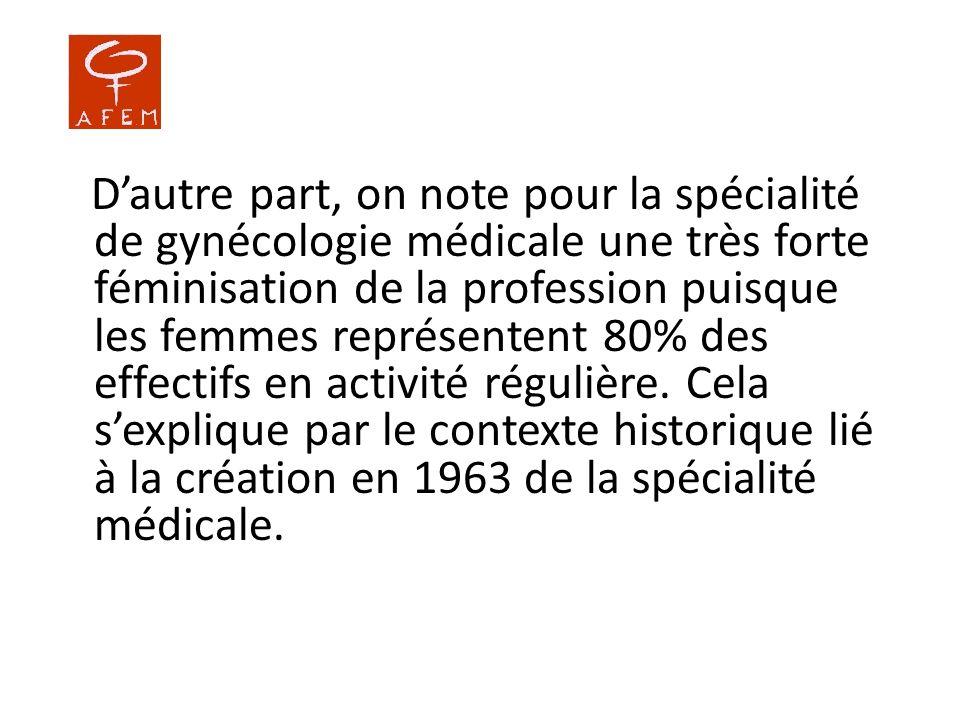 D'autre part, on note pour la spécialité de gynécologie médicale une très forte féminisation de la profession puisque les femmes représentent 80% des effectifs en activité régulière.