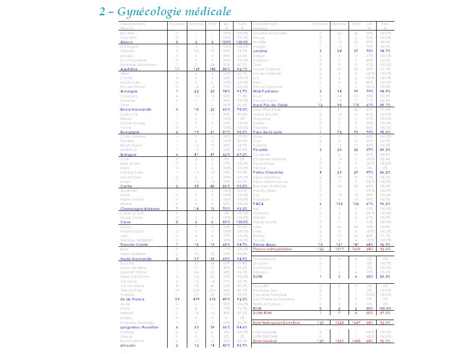 2 – Gynécologie médicale