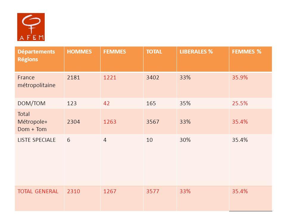 Départements Régions. HOMMES. FEMMES. TOTAL. LIBERALES % FEMMES % France métropolitaine. 2181.
