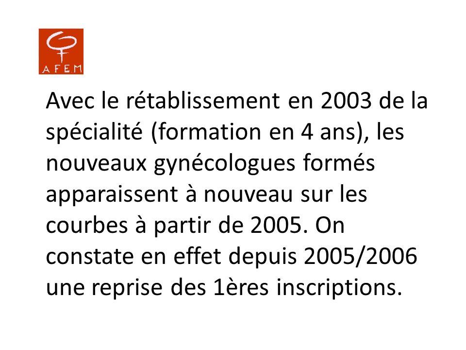 Avec le rétablissement en 2003 de la spécialité (formation en 4 ans), les nouveaux gynécologues formés apparaissent à nouveau sur les courbes à partir de 2005.