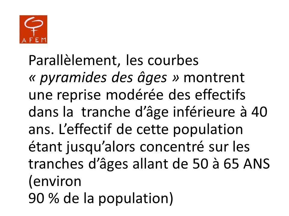 Parallèlement, les courbes « pyramides des âges » montrent une reprise modérée des effectifs dans la tranche d'âge inférieure à 40 ans.