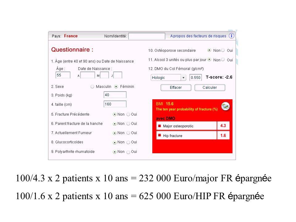 100/4.3 x 2 patients x 10 ans = 232 000 Euro/major FR épargnée