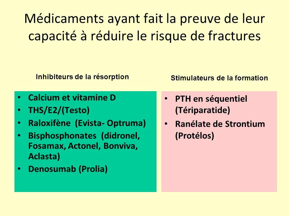 Inhibiteurs de la résorption Stimulateurs de la formation