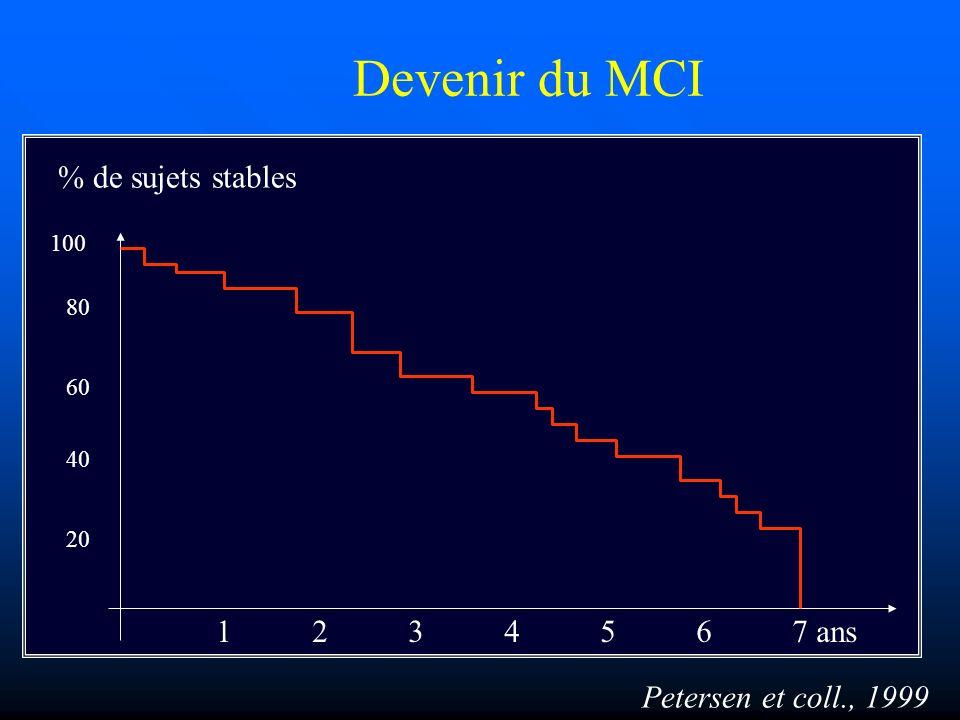 Devenir du MCI % de sujets stables 1 2 3 4 5 6 7 ans