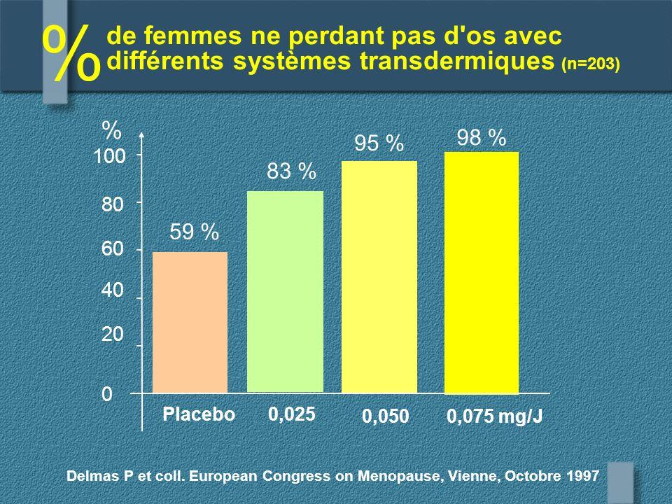 %de femmes ne perdant pas d os avec différents systèmes transdermiques (n=203) % 98 % 0,075 mg/J. 95 %