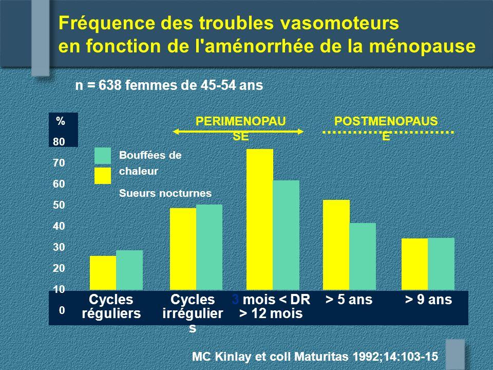 Fréquence des troubles vasomoteurs en fonction de l aménorrhée de la ménopause
