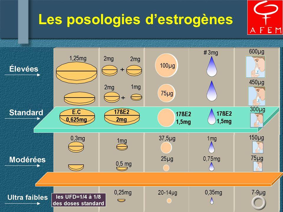 Les posologies d'estrogènes