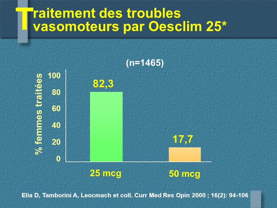 T raitement des troubles vasomoteurs par Oesclim 25* 82,3 17,7