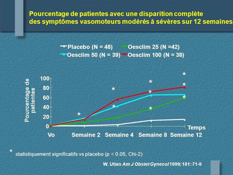 * statistiquement significatifs vs placebo (p < 0.05, Chi-2)