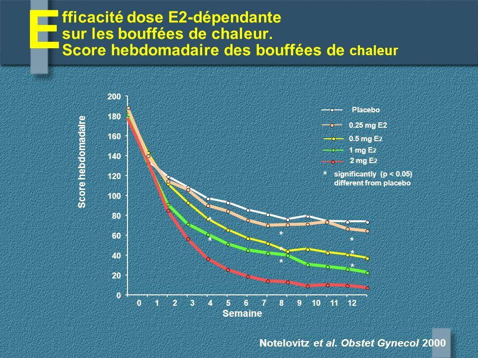 E fficacité dose E2-dépendante sur les bouffées de chaleur. Score hebdomadaire des bouffées de chaleur.