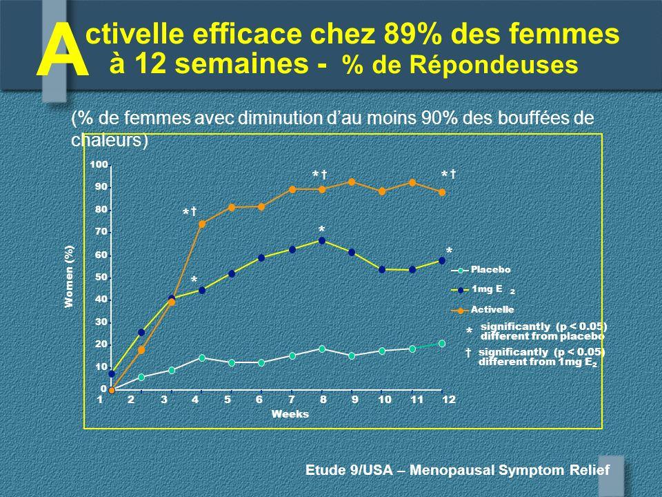 ctivelle efficace chez 89% des femmes à 12 semaines - % de Répondeuses
