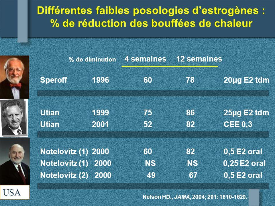 Différentes faibles posologies d'estrogènes : % de réduction des bouffées de chaleur