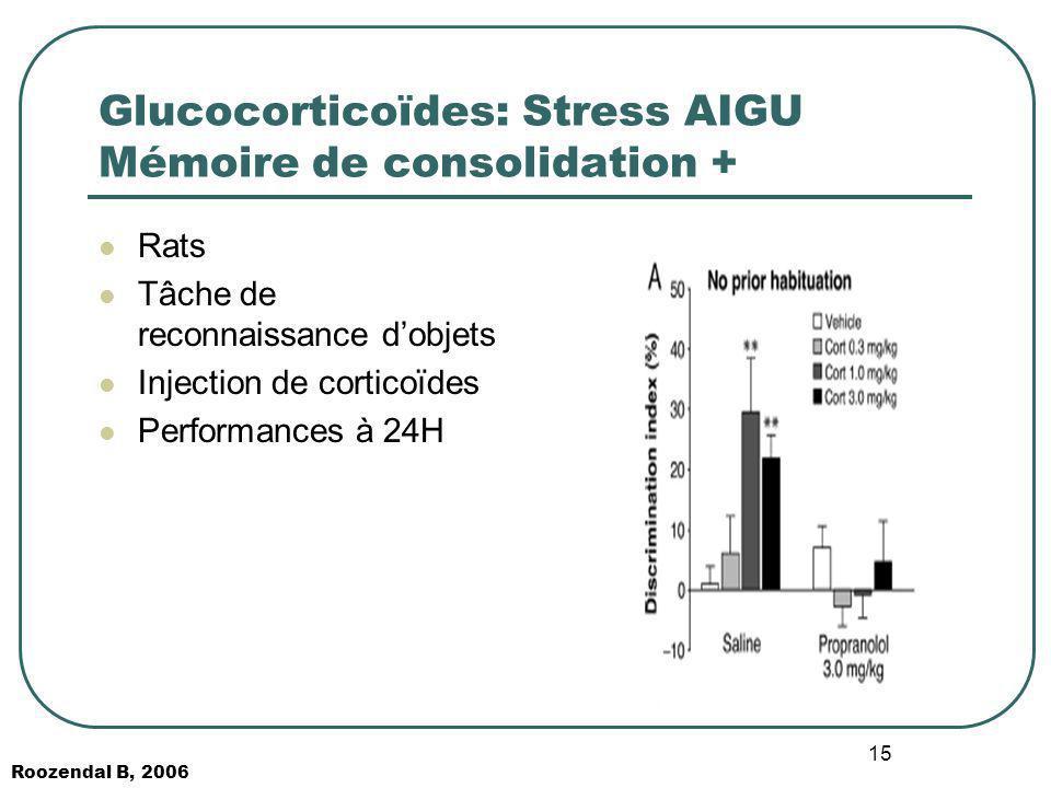 Glucocorticoïdes: Stress AIGU Mémoire de consolidation +