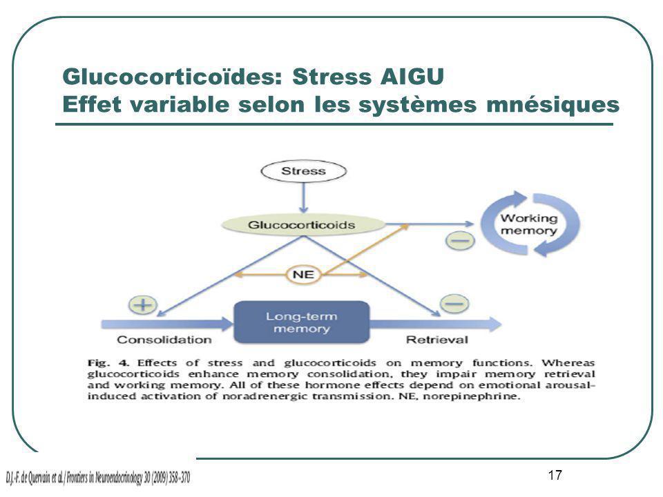 Glucocorticoïdes: Stress AIGU Effet variable selon les systèmes mnésiques