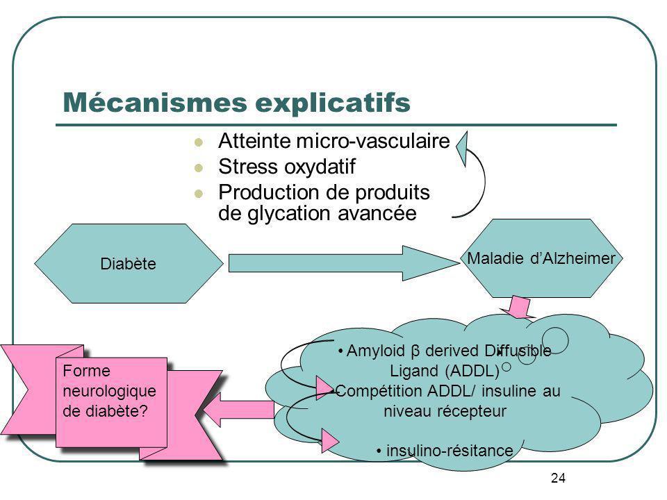 Mécanismes explicatifs