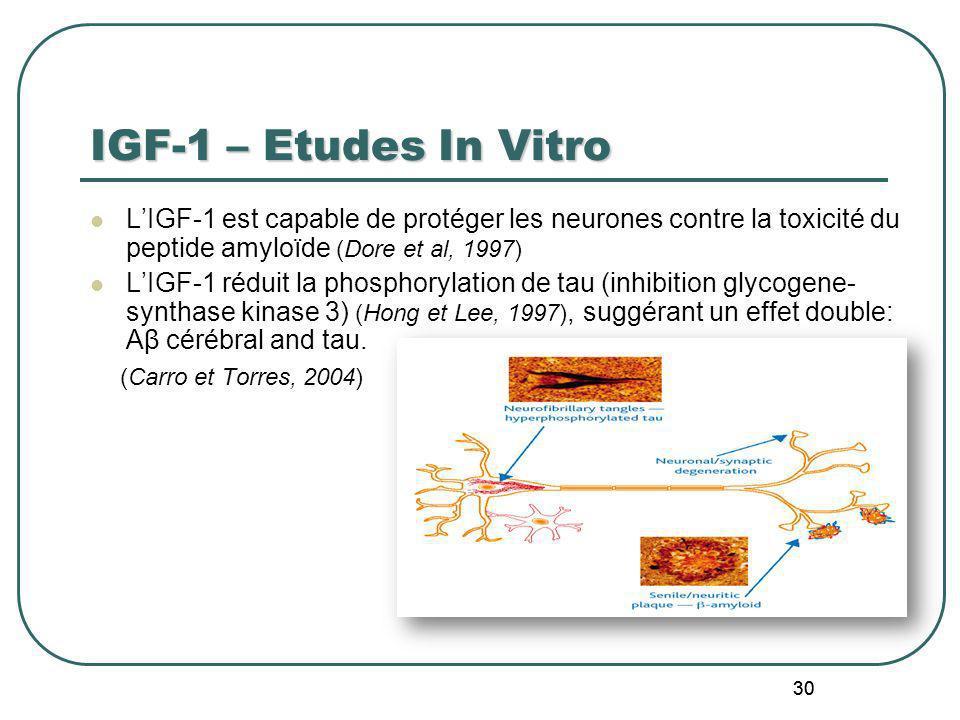 IGF-1 – Etudes In Vitro L'IGF-1 est capable de protéger les neurones contre la toxicité du peptide amyloïde (Dore et al, 1997)