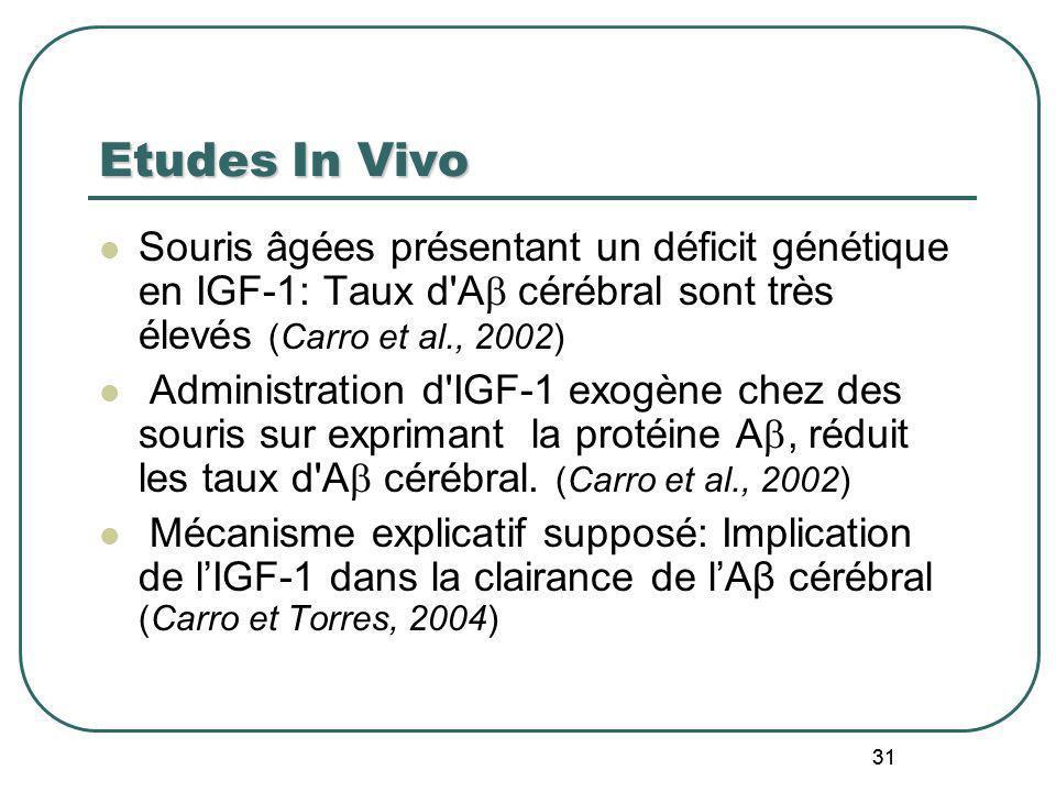 Etudes In VivoSouris âgées présentant un déficit génétique en IGF-1: Taux d A cérébral sont très élevés (Carro et al., 2002)