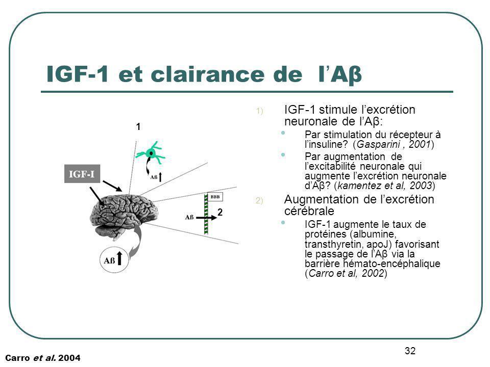 IGF-1 et clairance de l'Aβ