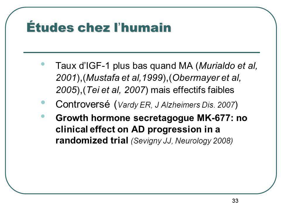 Études chez l'humain Controversé (Vardy ER, J Alzheimers Dis. 2007)