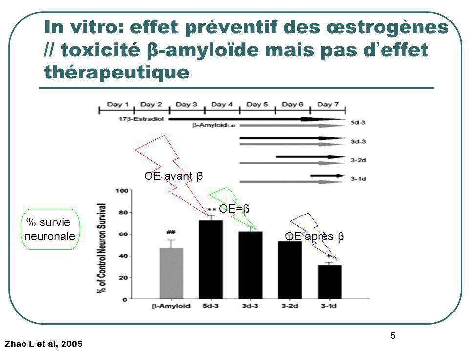 In vitro: effet préventif des œstrogènes // toxicité β-amyloïde mais pas d'effet thérapeutique
