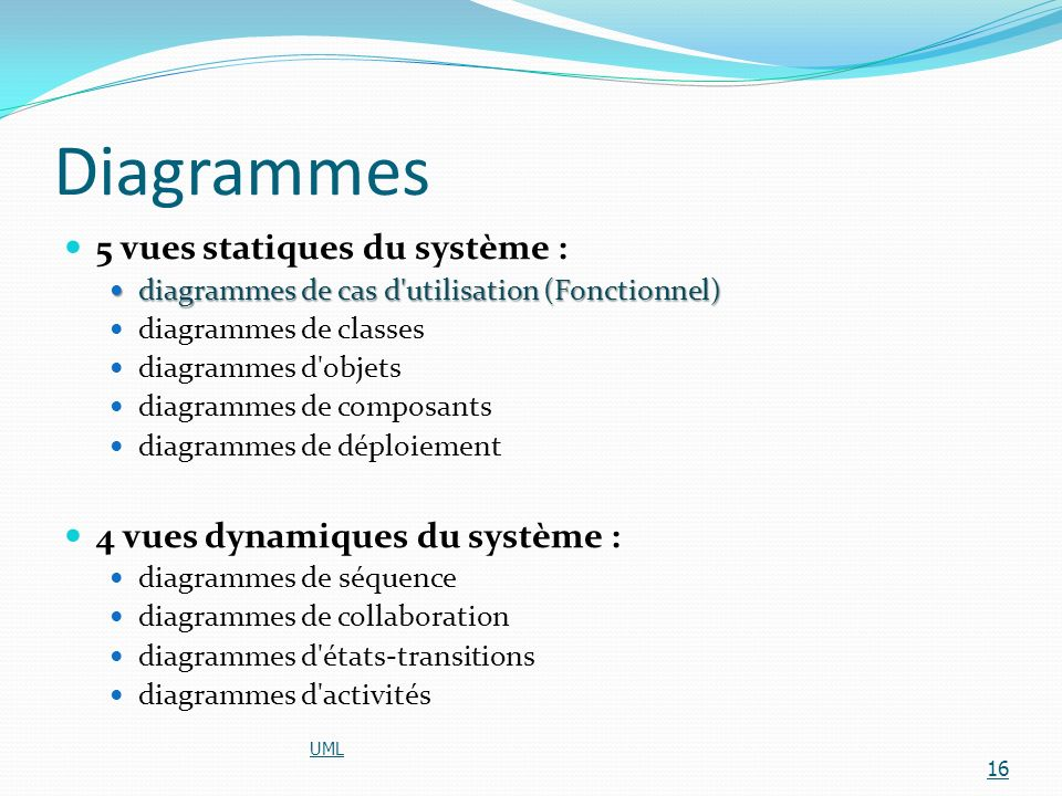 Diagrammes 5 vues statiques du système :
