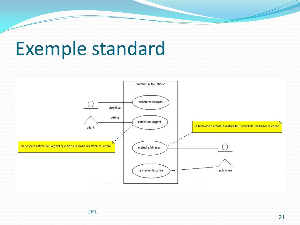 Exemple standard UML
