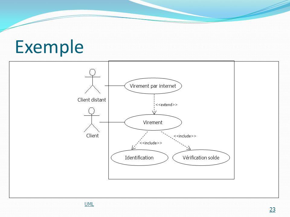 Exemple Virement par internet Client distant Virement Client