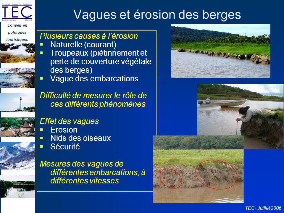 Vagues et érosion des berges