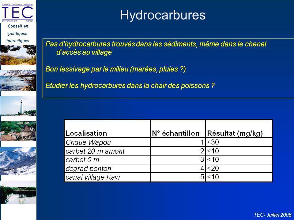 Hydrocarbures Pas d'hydrocarbures trouvés dans les sédiments, même dans le chenal d'accès au village.