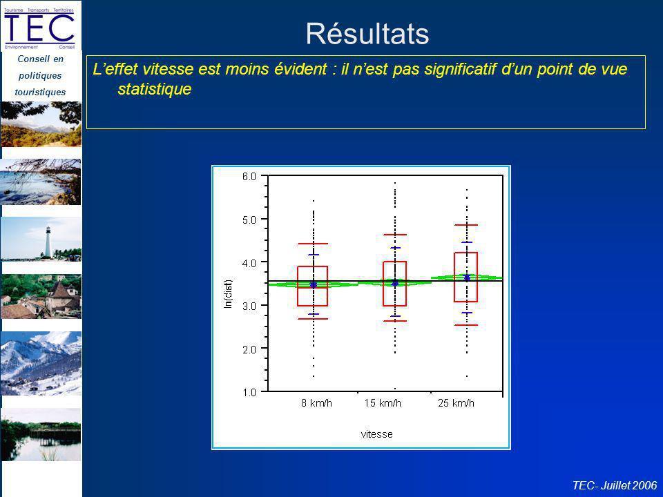 Résultats L'effet vitesse est moins évident : il n'est pas significatif d'un point de vue statistique.
