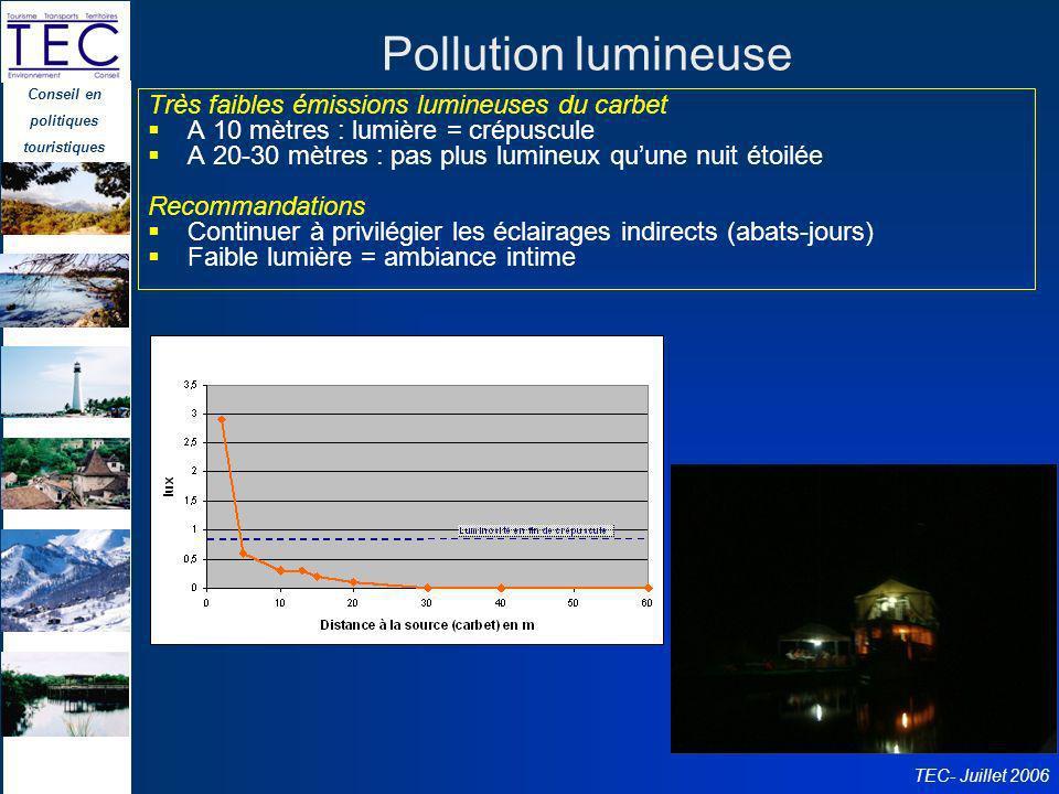Pollution lumineuse Très faibles émissions lumineuses du carbet