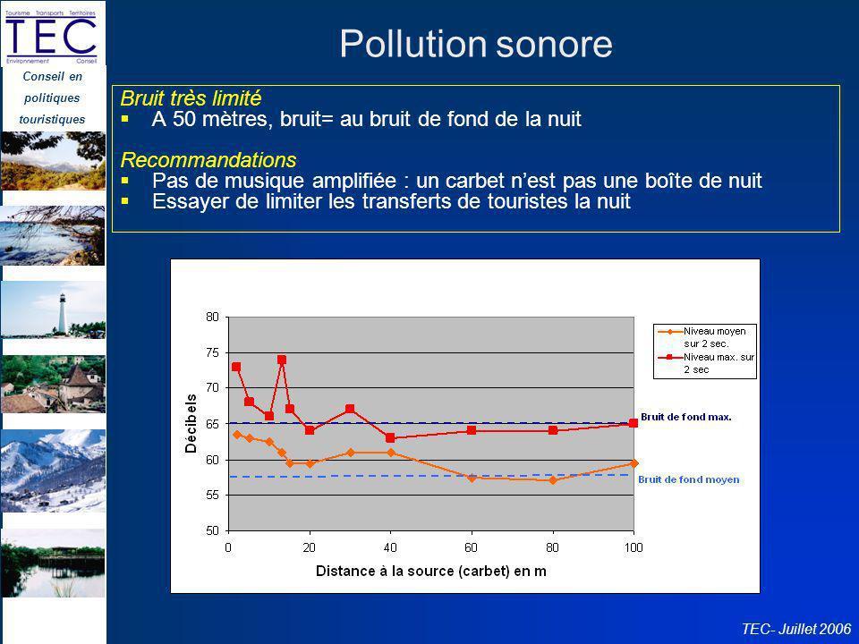 Pollution sonore Bruit très limité